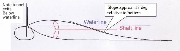 Graphic of Tunnel slope angle